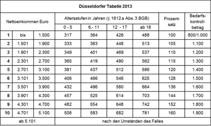 Düsseldorfer Tabelle 2013
