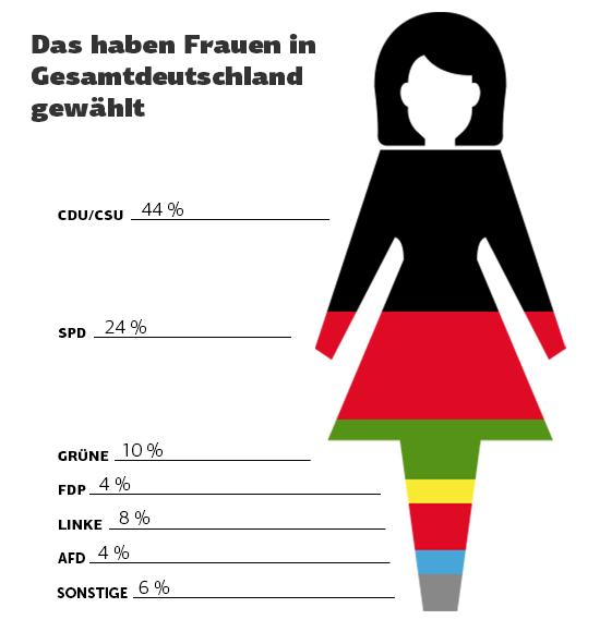 frauen-bundestagswahl 2013