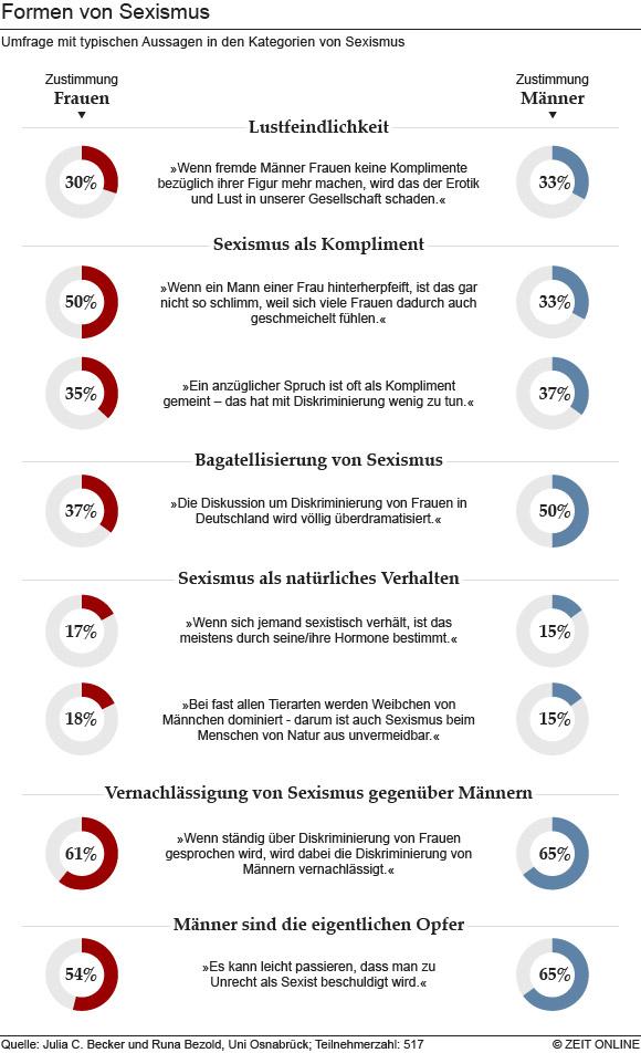 Sexismus Formen Umfrage