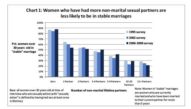Sexpartner Scheidungsrisiko