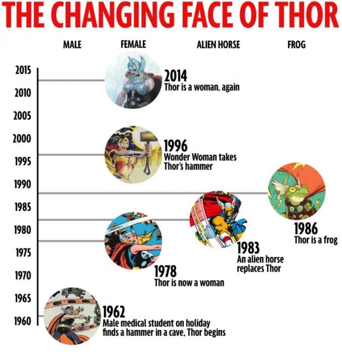 Thor Frau und Frosch