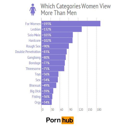 Welche Porno-Kategorien sprechen Frauen eher an