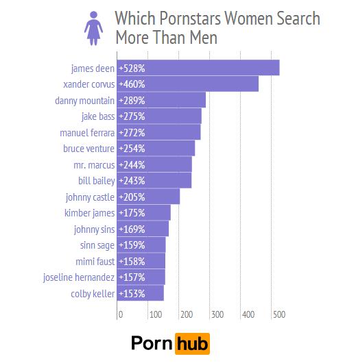Welche Pornostars mögen Frauen?