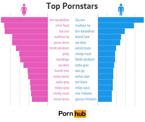Beliebteste Pornostars Männer Frauen
