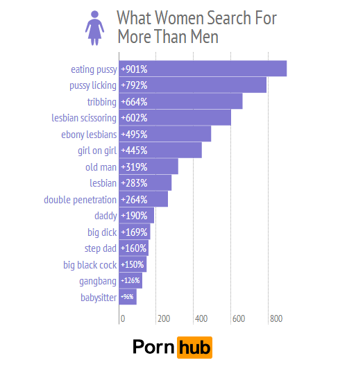 Was Frauen bei Pornos eher suchen als Männer