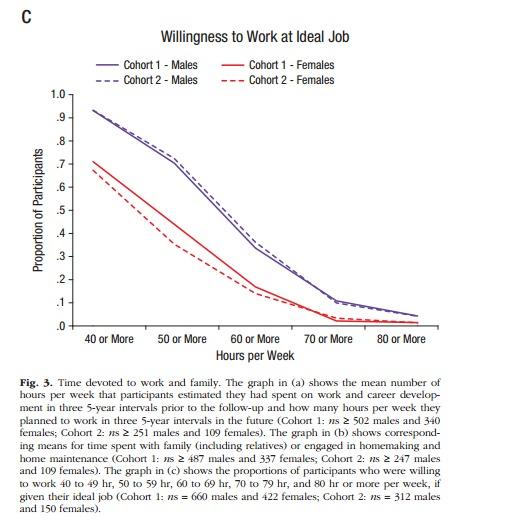 Arbeitsstunden Bereitschaft idealer Job