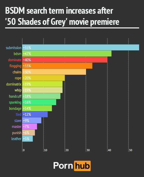 Fifty Shades of Grey Pornhub