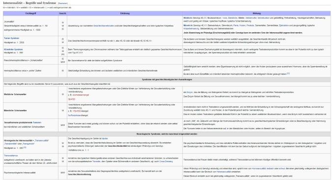 Intersexualität – Wikipedia