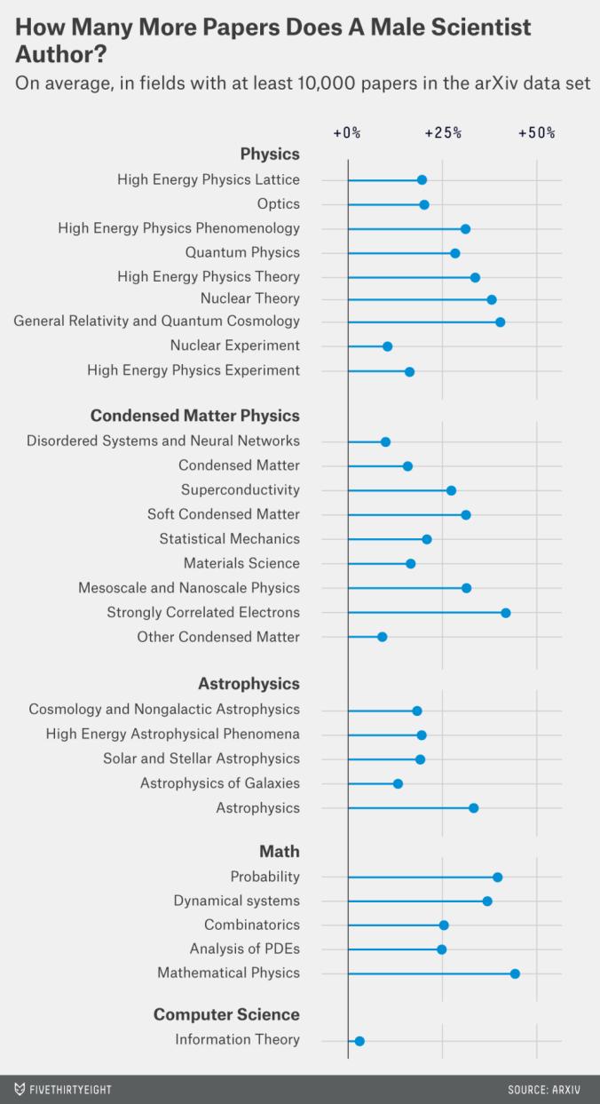 Männliche / weibliche Wissenschaftler und Paper-Anzahl
