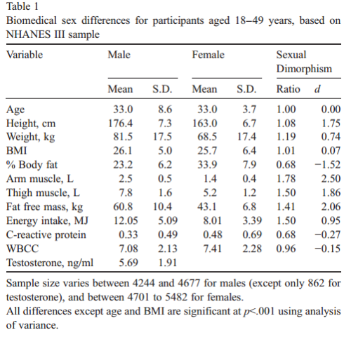 Geschlechterunterschiede bei Mann und Frauen