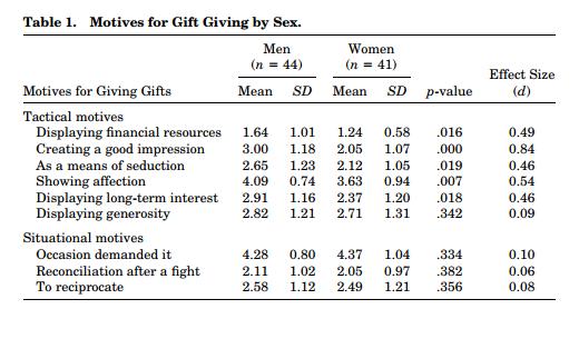 Motive Geschenke Männer Frauen