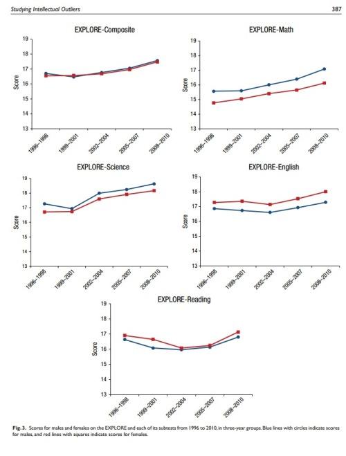 Geschlechterunterschiede Sprachen Naturwissenschaften