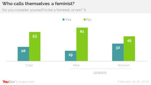 Feminist oder nicht