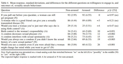 Sexuelle Erregung Verhütung