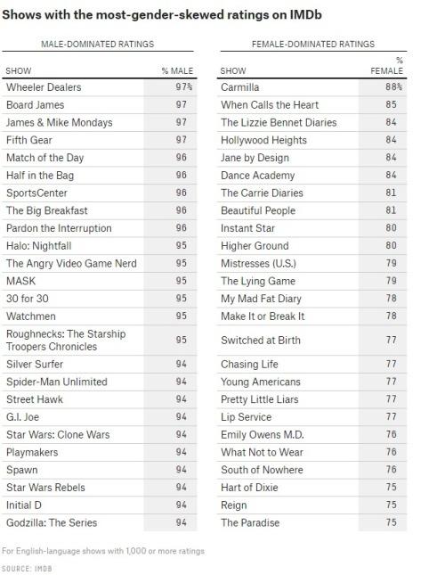 TV Shows Unterschiede Maenner Frauen