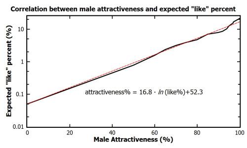 Tinder attraktive Männer