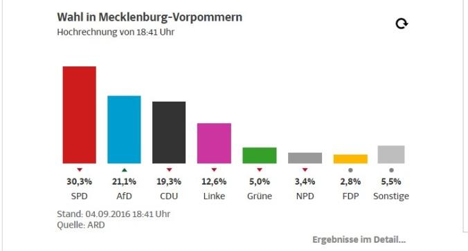 Ergebnisse Landtagwahl Meckpom