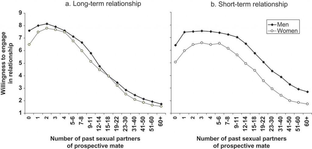 Attraktivitaet Anzahl Sexualpartner