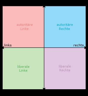 politischer Kompass
