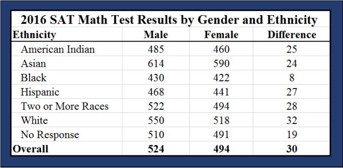 mathematische Fähigkeiten und Geschlechterunterschiede nach Ethnien1