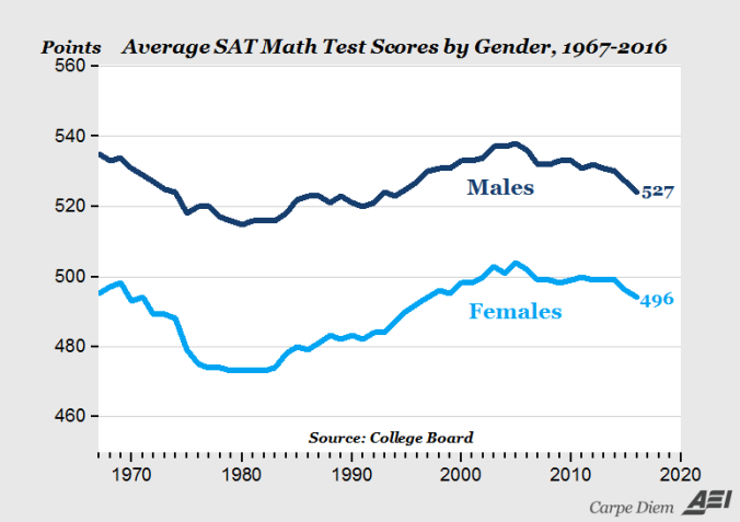 mathematische Fähigkeiten Männer Frauen