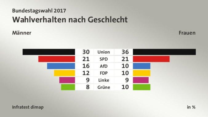 Bundestagswahl Maenner Frauen