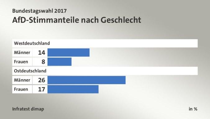 Bundestagswahl AfD Männer Frauen