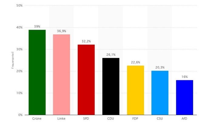 Frauenanteil in den politischen Parteien in Deutschland 2016 Statistik