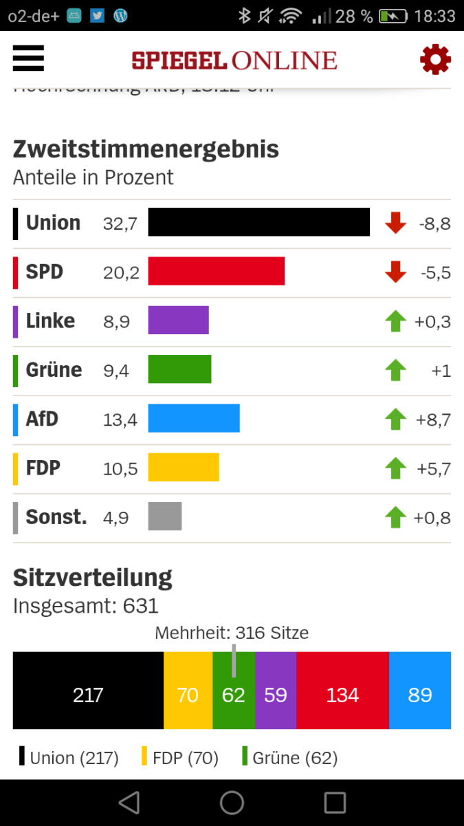 Ergebnisse Bundestagswahl 2017