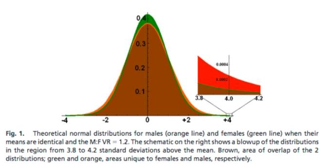 variabilität Männer Frauen