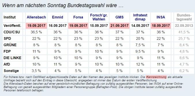 Wahlumfragen zur Bundestagswahl 2017 – Sonntagsfrage Wahlumfrage Umfragen