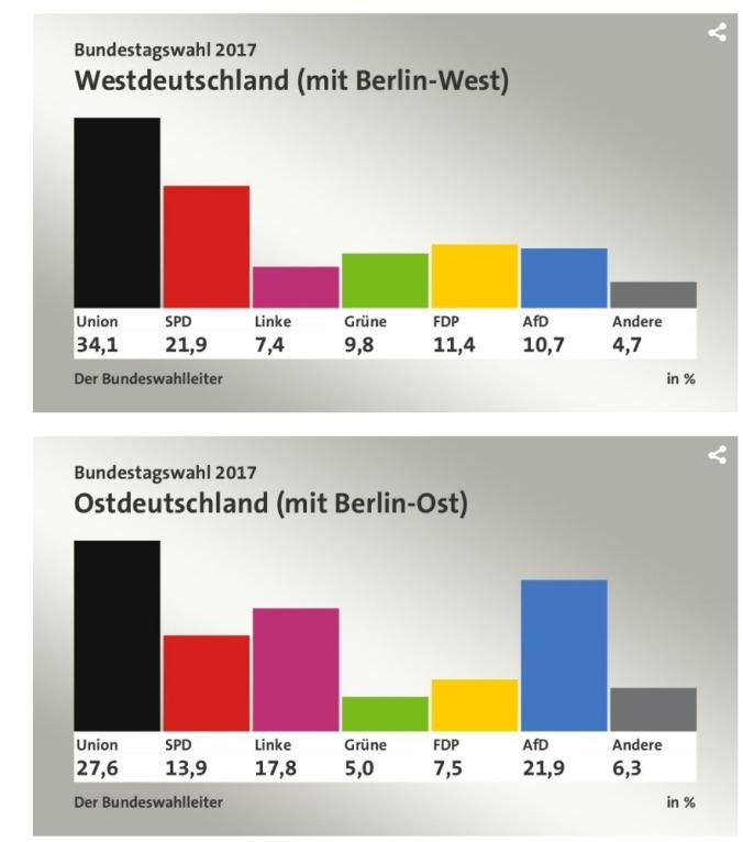Bundestagswahl 2017 Ost west