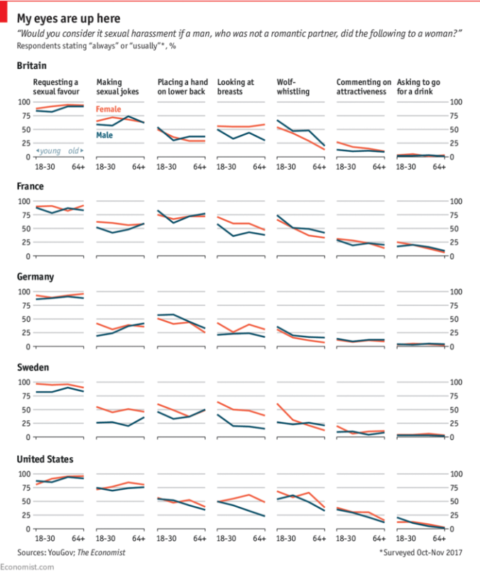 Sexuelle Belästigung Länder Umfrage
