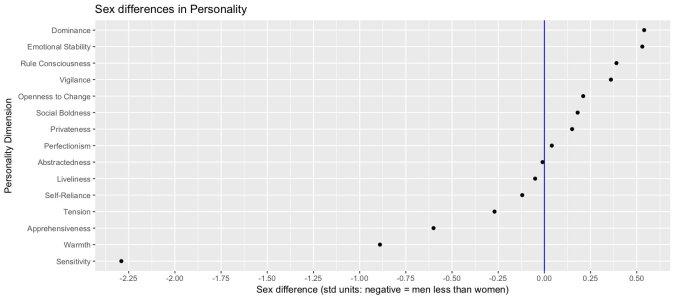Geschlechterunteschiede Persönlichkeit