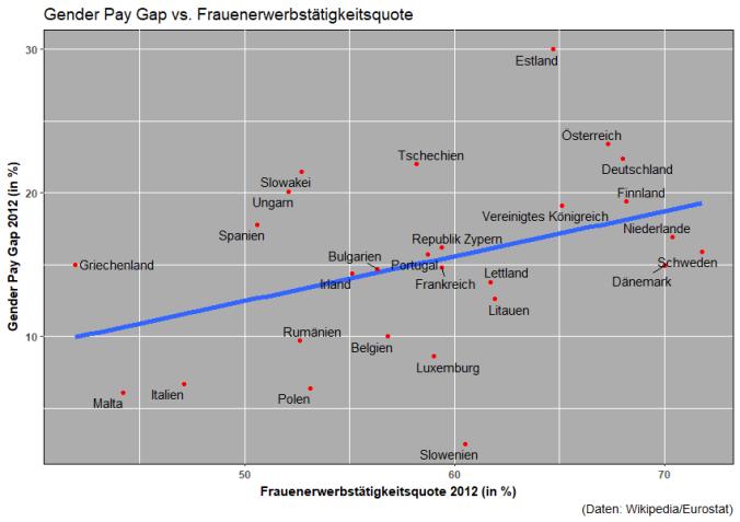 Gender Pay Gap und Frauenerwerbstätigkeitsquote