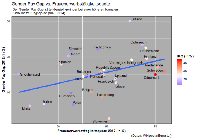 Gender Pay Gap vs Frauenerwerbstätigkeitsquote