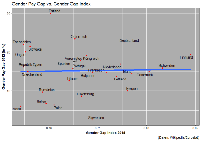Gender Pay Gap vs. Gender Gap Index