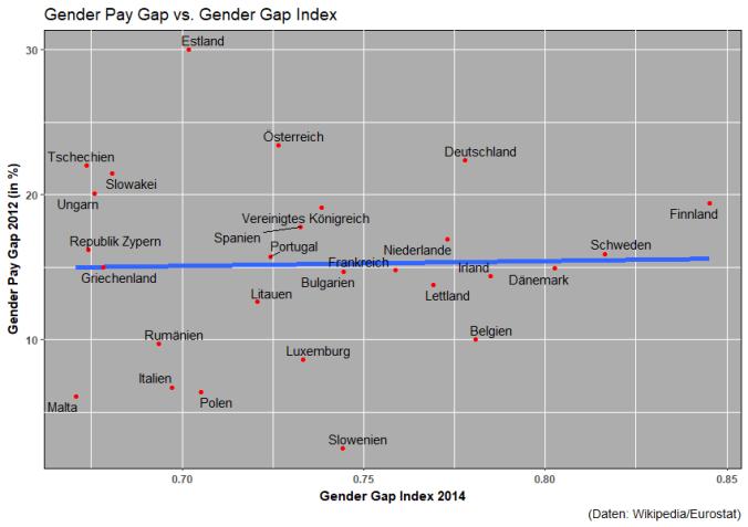 Gender Pay Gap vs. Gender Gap Index