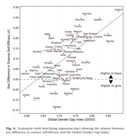 Unterschiede wissenschaft Maenner Frauen