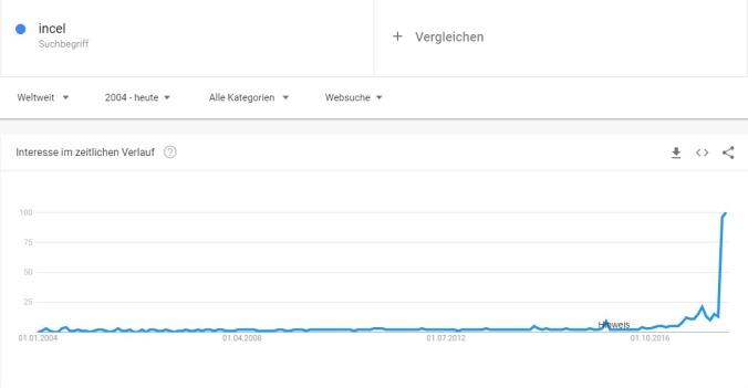 incel Google Trends
