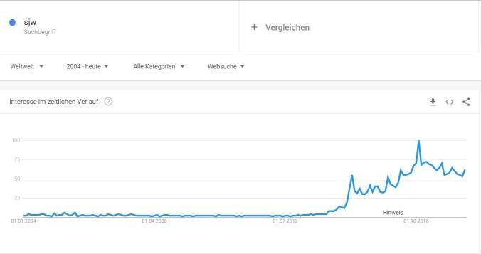 sjw Google Trends