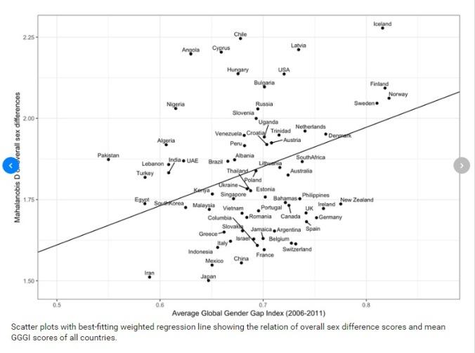 Scatterplot: Gender Pay Gap und Unterschiede in der Persönlichkeit