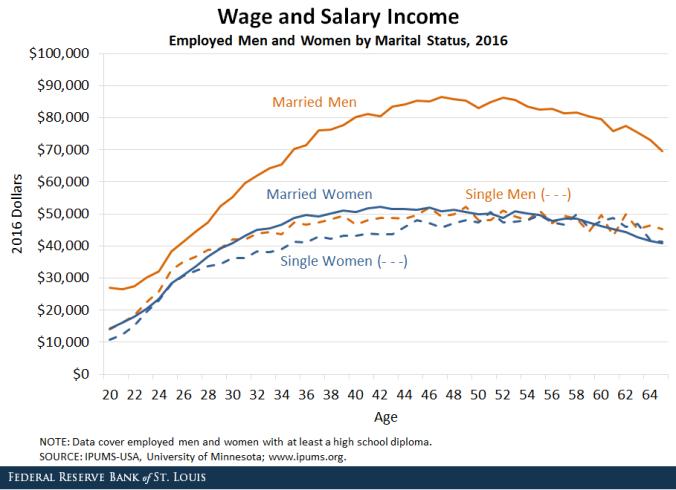 verheiratete Männer verdienen mehr