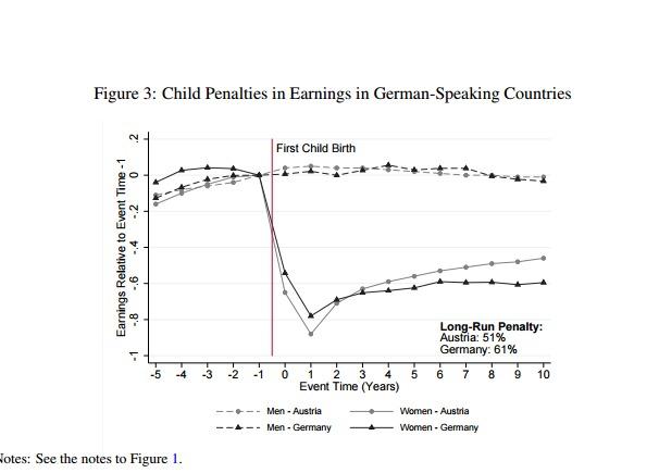 Einkommen Frauen Geburt erstes Kind Deutschland