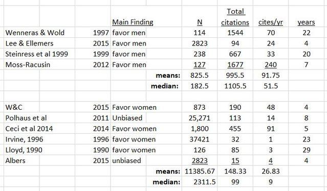 Vorurteile und Benachteiligungen von Frauen