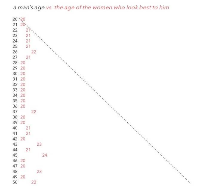 Vorlieben der Männer bezüglich des Alters von Frauen
